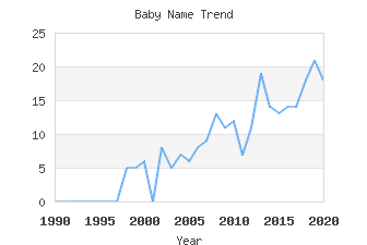 Baby Name Popularity