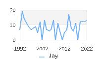 Naming Trend forJay