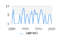 Naming Trend forJabreel